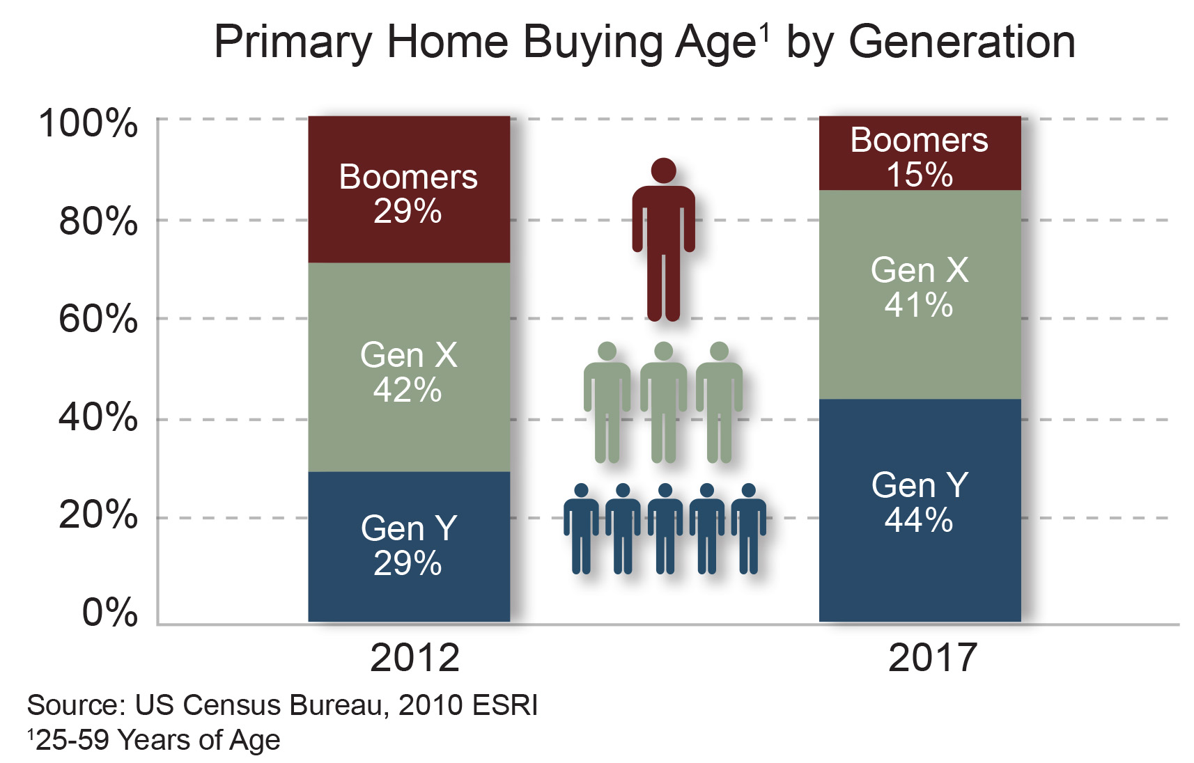 buying by age