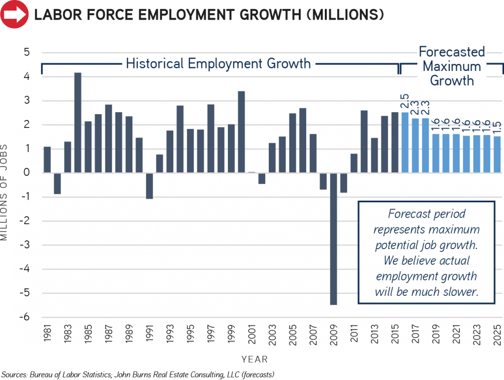 Labor Force Employment Growth_1
