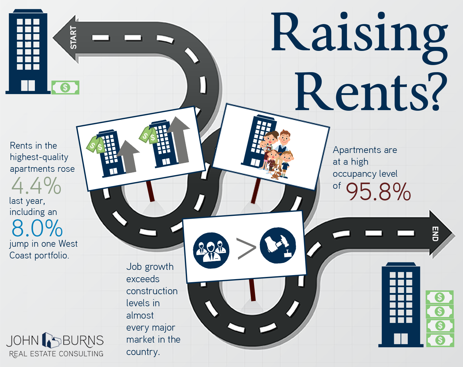 Infographics | John Burns Real Estate Consulting Raising Rent