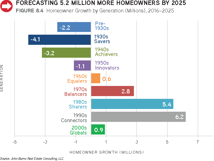 big-shifts-ahead_homeowner-growth-by-generation