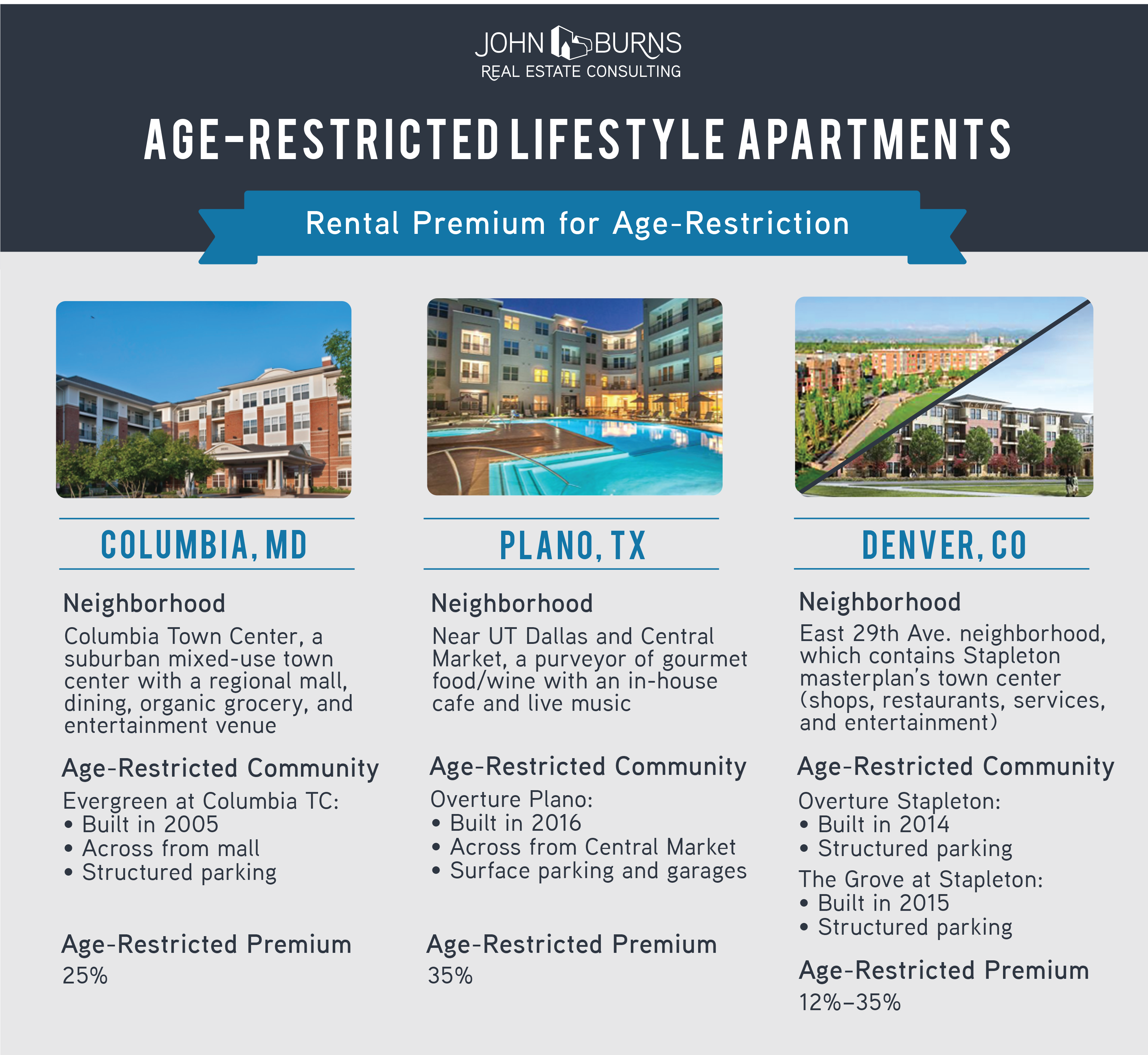 age-restricted-lifestyle-apartments-graphic2-final