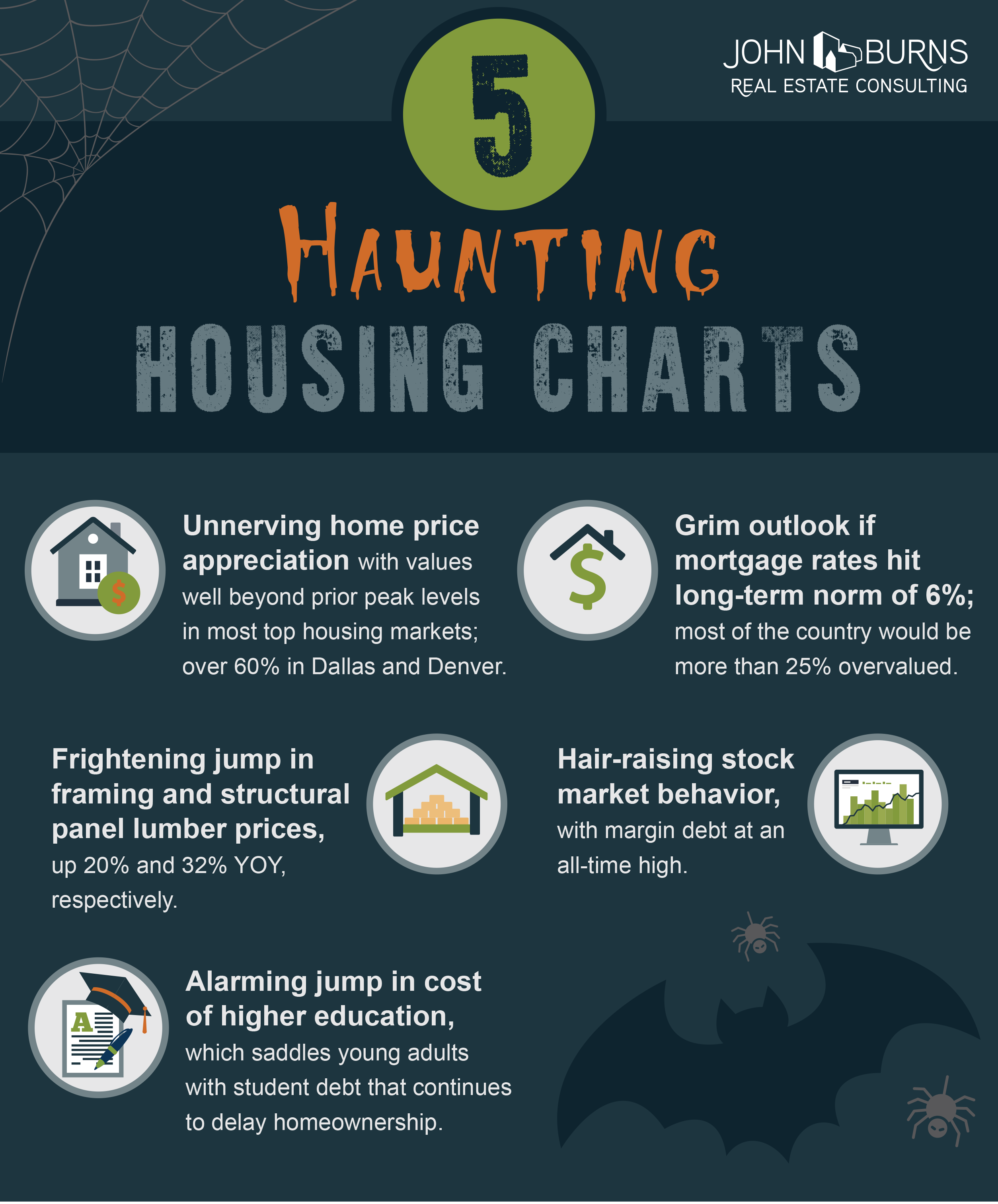 Infographics | John Burns Real Estate Consulting