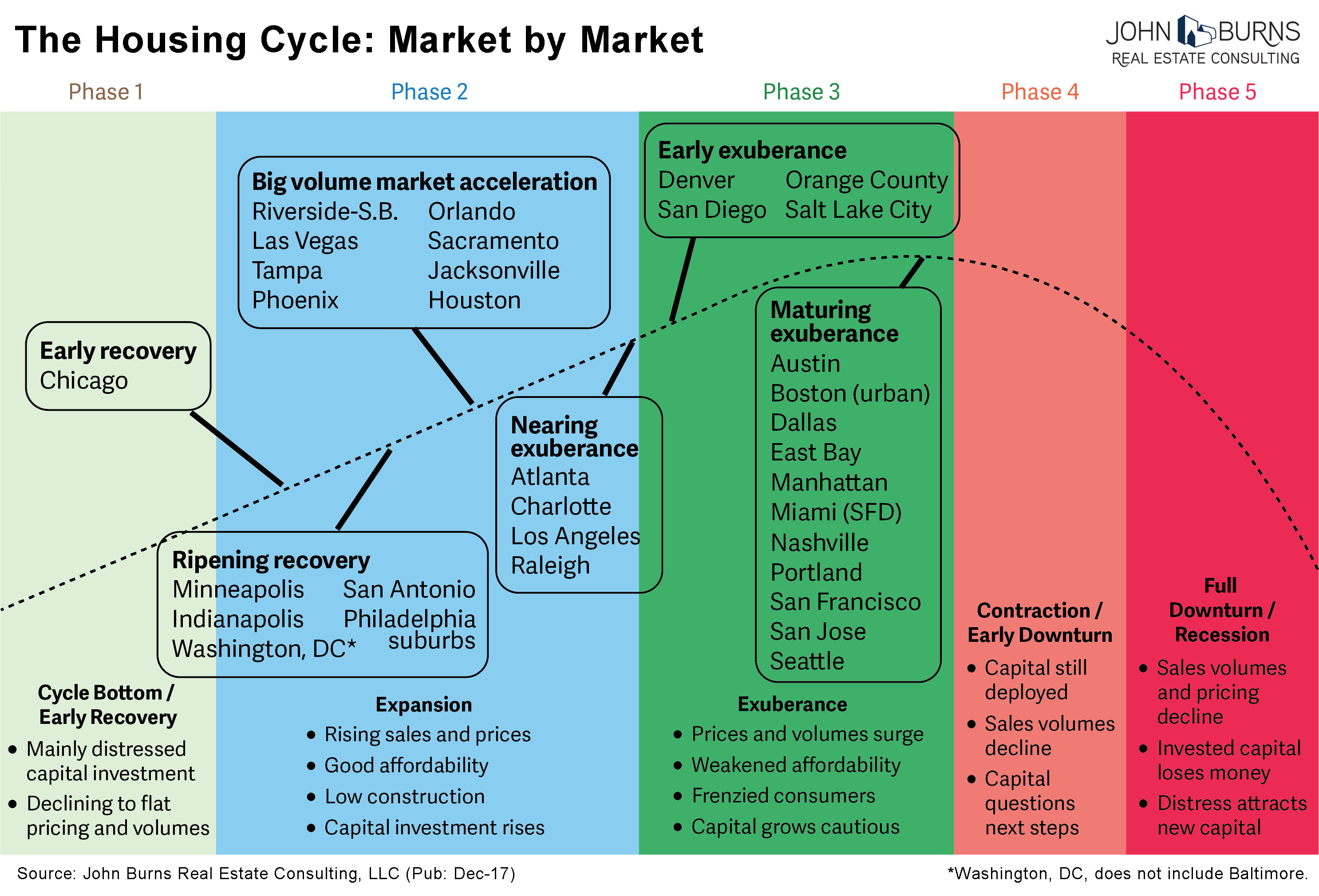 Where Are We in the Housing Cycle? | John Burns Real Estate