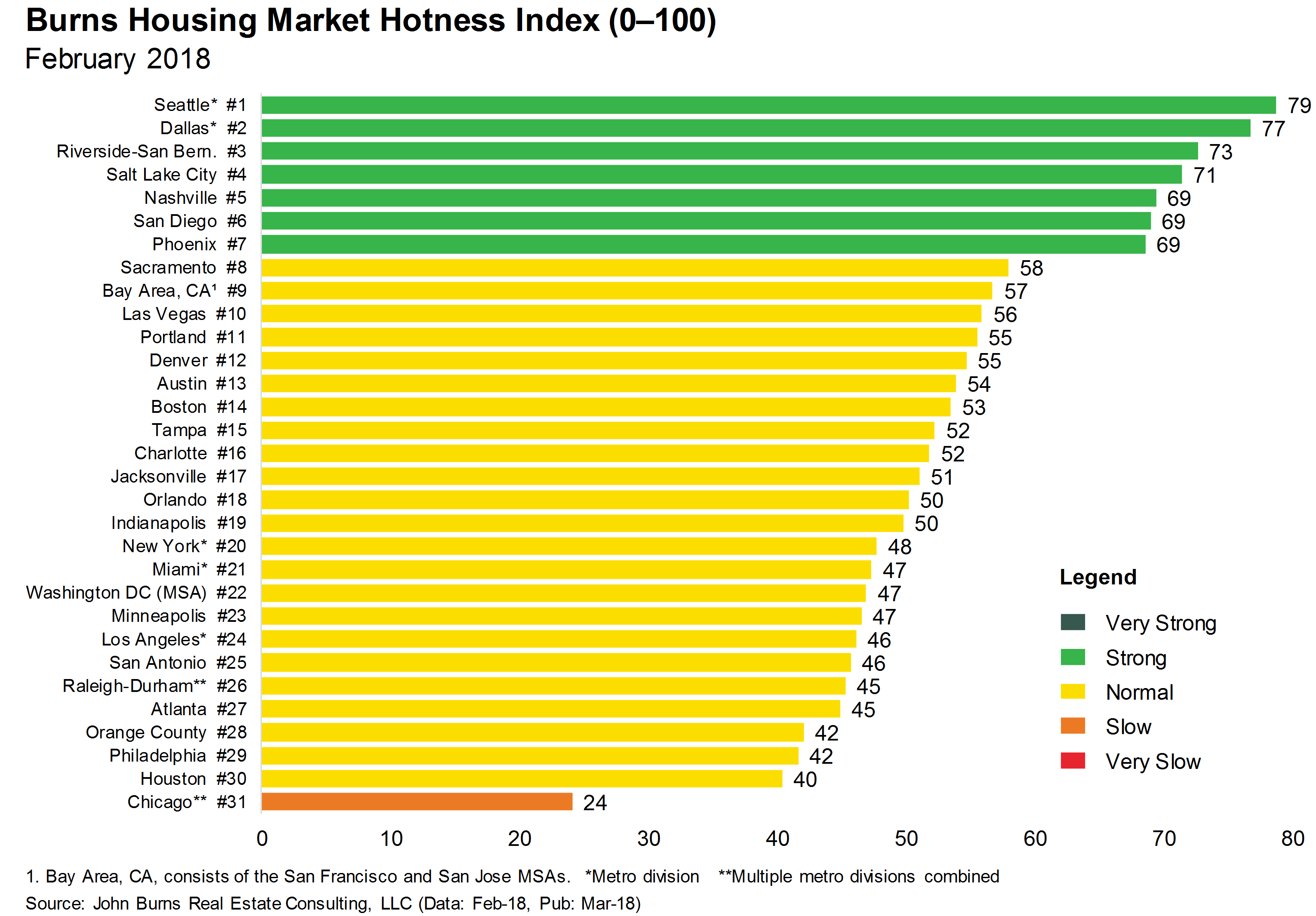 The Seven Sizzling Housing Markets | John Burns Real Estate Consulting