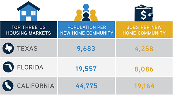 California Has Density Solutions But Not Enough New Housing